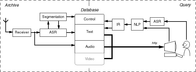 Icsi thisl gui spoken queries are themselves recognized and the nature of the query analyzed via natural language processing nlp the overall block diagram of the ccuart Choice Image