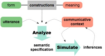 Nancy Chang -- Research -- Language Understanding